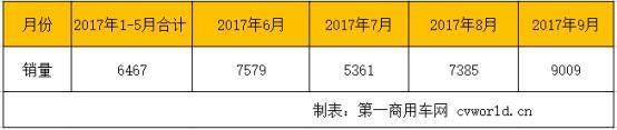 2017年新能源客车预计大降45% 明年将回归10万辆级