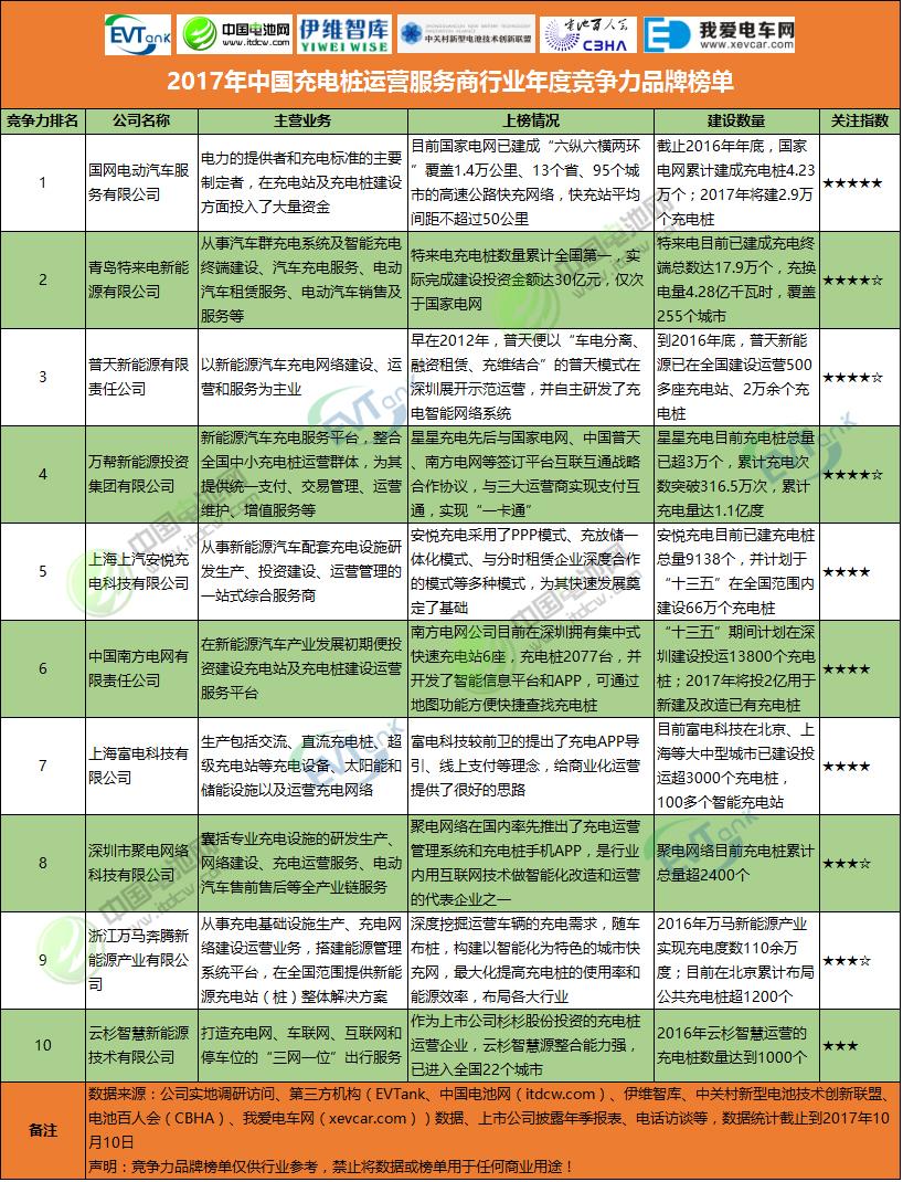 2017年中国充电桩运营服务商行业年度竞争力品牌榜单