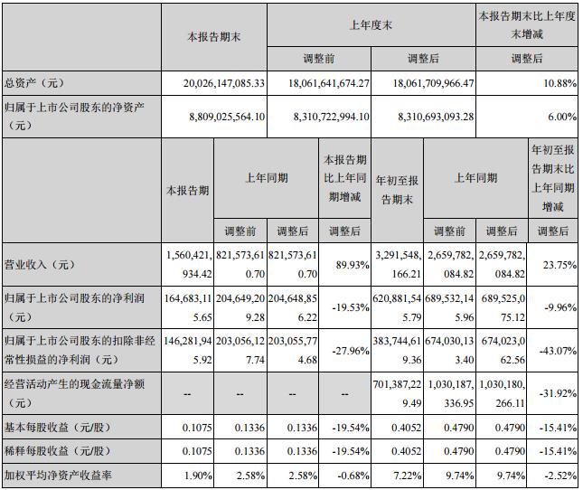 必康股份前三季主要会计数据和财务指标