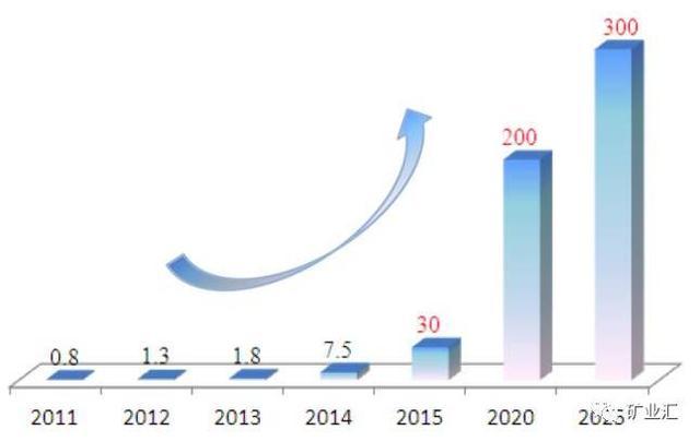 站在新能源车风口上 锂继钴之后成为国家战略资源香饽饽?