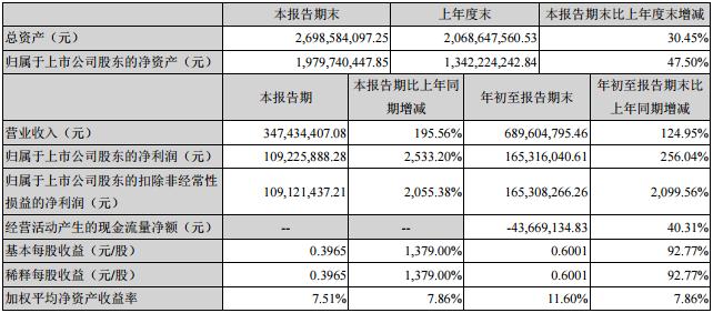 智云股份前三季主要会计数据和财务指标