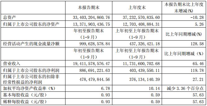 均胜电子前三季主要财务数据(单位:元 币种:人民币)