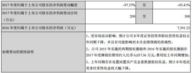 深圳惠程前三季度营收2.31亿元 同比增加27.28%