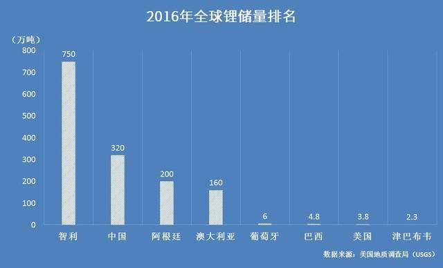 2016年全球锂储量排名