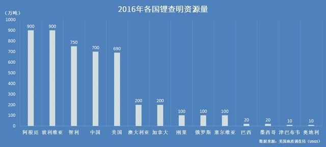 2016年全球锂查明资源量排名