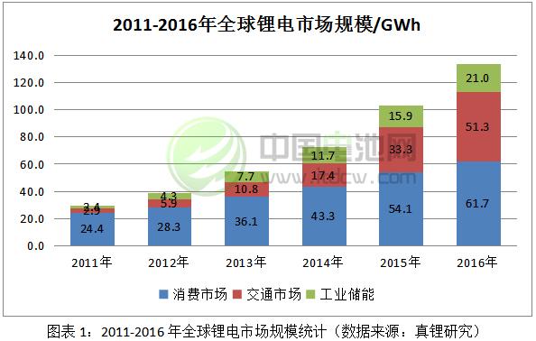 2011-2016年全球锂电市场规模统计