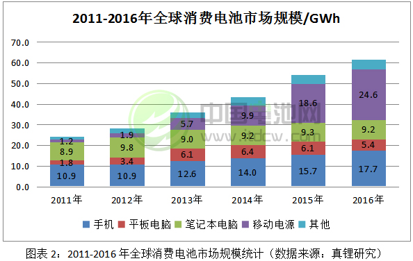 2011-2016年全球消费电池市场规模统计