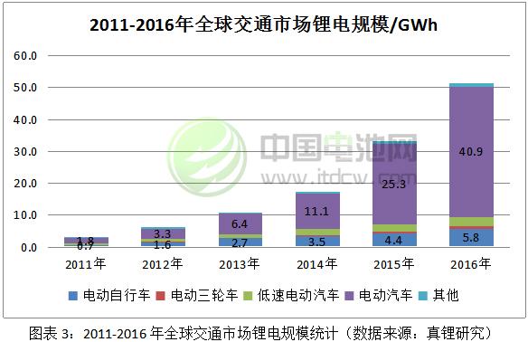 2011-2016年全球交通市场锂电规模统计