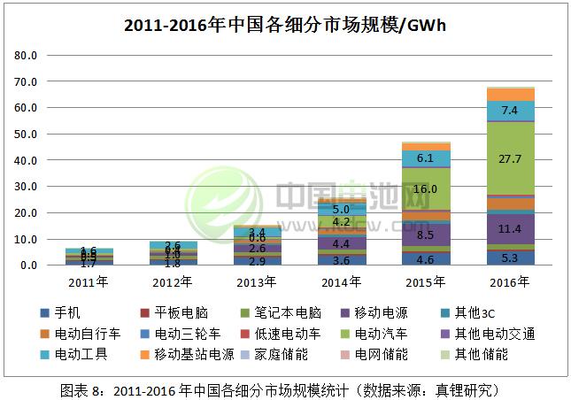 2011-2016年中国各细分市场规模统计
