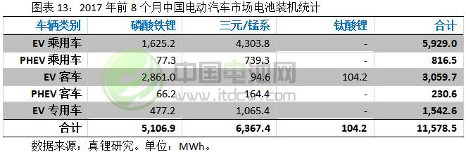 2017-2018年锂电池市场发展情况分析与预测(三)