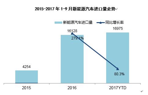 进口新能源份额扩充 SUV仍为增量主力