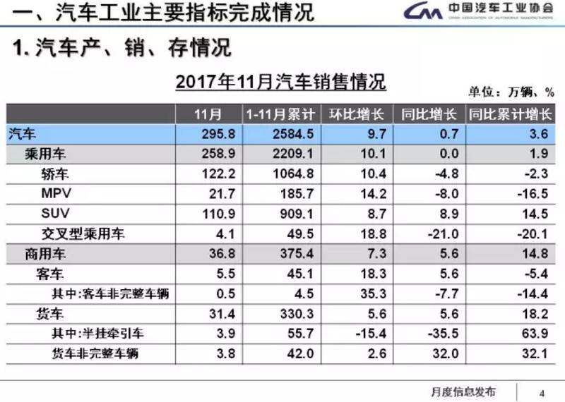 中汽协:1-11月新能源车累计售60.9万辆 2018年将超100万辆