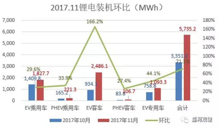 2017年前11个月锂电累计装机23.84% 11月锂电装机5.74GWh