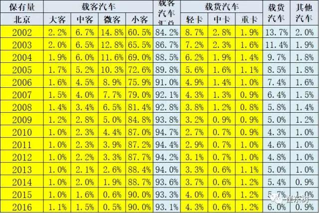 北京小客车指标,北京电动汽车销量