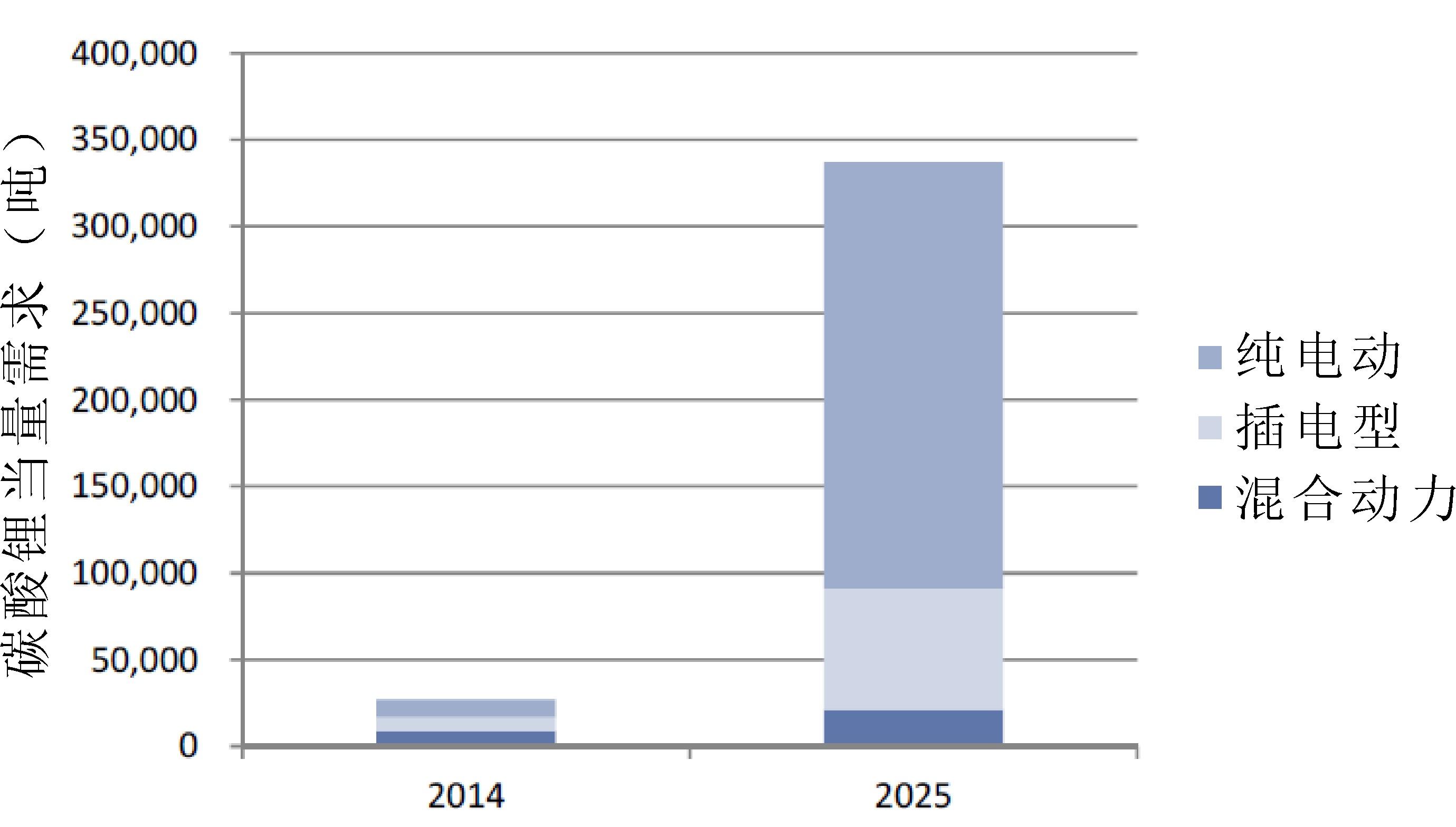盐湖锂难以规模化 中国锂资源亟待国家战略层面统筹发展