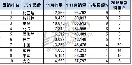 11月全球电动车销量Top10:北汽EC冲击年终桂冠