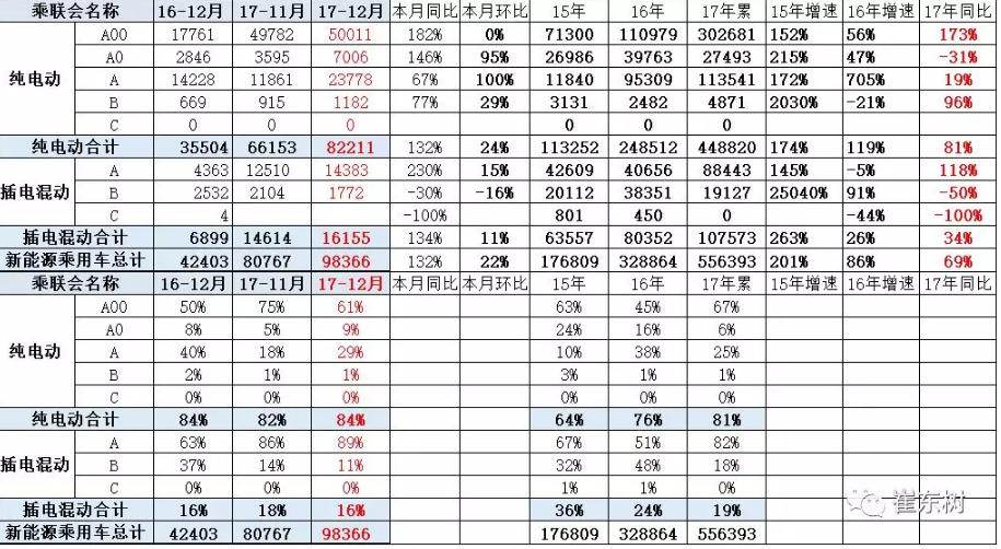 乘联会:2017年12月销新能源乘用车10万 全年销售56万台