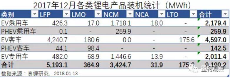 墨柯:2017年中国锂电装机33.55GWh 同比增长21%