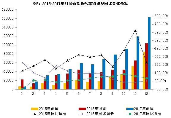 2017年汽车行业平稳健康发展  最大亮点:新能源车销量同增53.3%