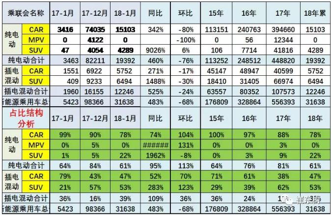 乘联会:2018年1月新能源乘用车销3.2万 同比增长480%