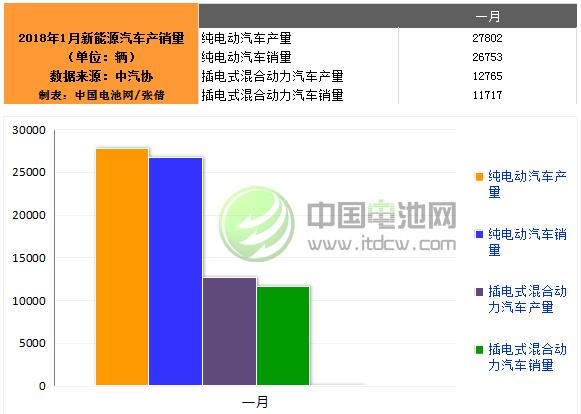 1月中国新能源汽车生产40569辆 同比增长4.6倍