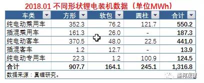墨柯:2018年1月锂电装机1.32GWh 同比暴增647.75%