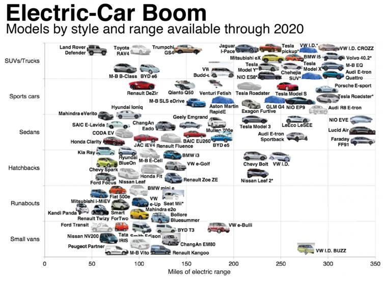 2018年电动车的脚步一定会更快 但我们还是要问6个问题