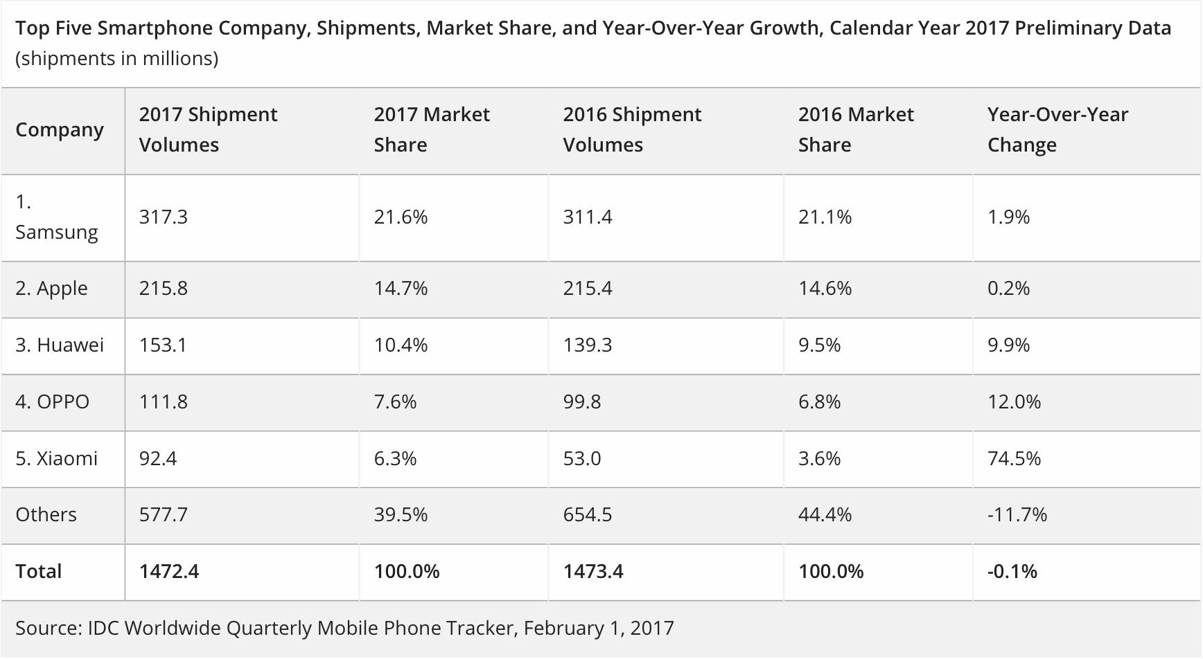 智能手机2017全年出货量
