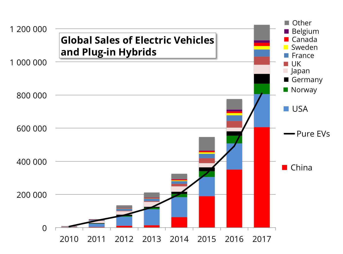 全球纯电动和插电混动车型销量