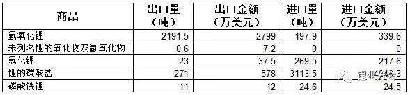2018年1月份中国进口碳酸锂3113.5吨 同比增长44%