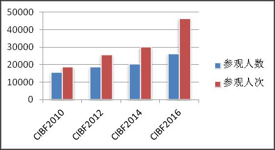 CIBF2010-2016的参观数据