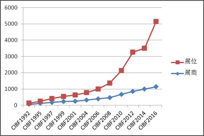 CIBF1992-2016的展商数据