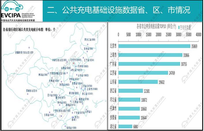 中国充电联盟:2018年2月公共类充电桩达244023个