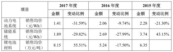 """""""独角兽""""宁德时代IPO材料更新 最新信息速递!"""