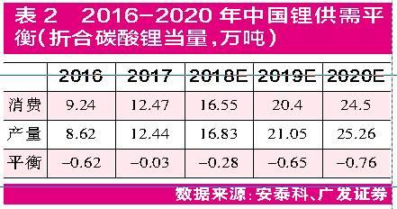 """锂市国际巨头扩产 钴价创近10年新高:钴锂""""涨""""声再起"""