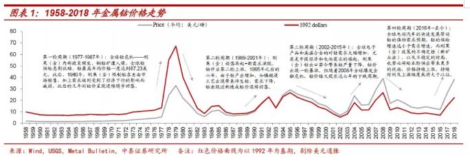 钴价上涨再认识:四十年历史 四轮半周期
