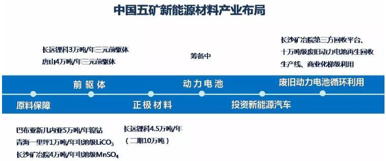 中国五矿新能源战略扬帆起航 胡柳泉任新长远锂科总经理