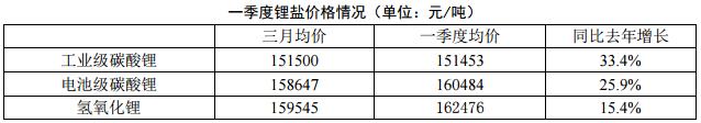 2018年一季度电池级碳酸锂均价160484 同比去年增长25.9%