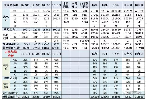 乘联会:2018年3月新能源乘用车销量达5.6万 同比增1倍