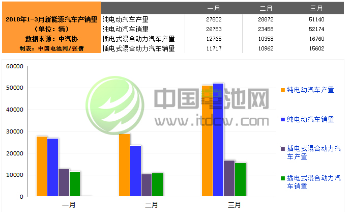 中汽协:3月新能源汽车销售67778辆 同比增长117.4%