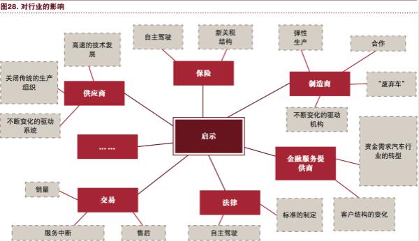 """普华永道:""""电动 自动 共享 互联 更新"""" 将狠狠抛弃传统汽车!"""