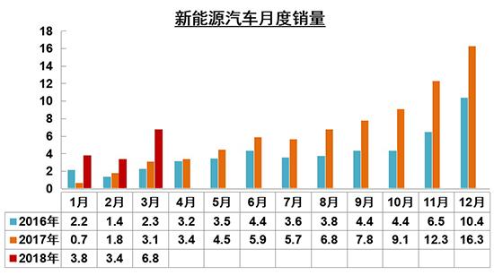 一季度汽车销量微增2.79% 新能源持续走高