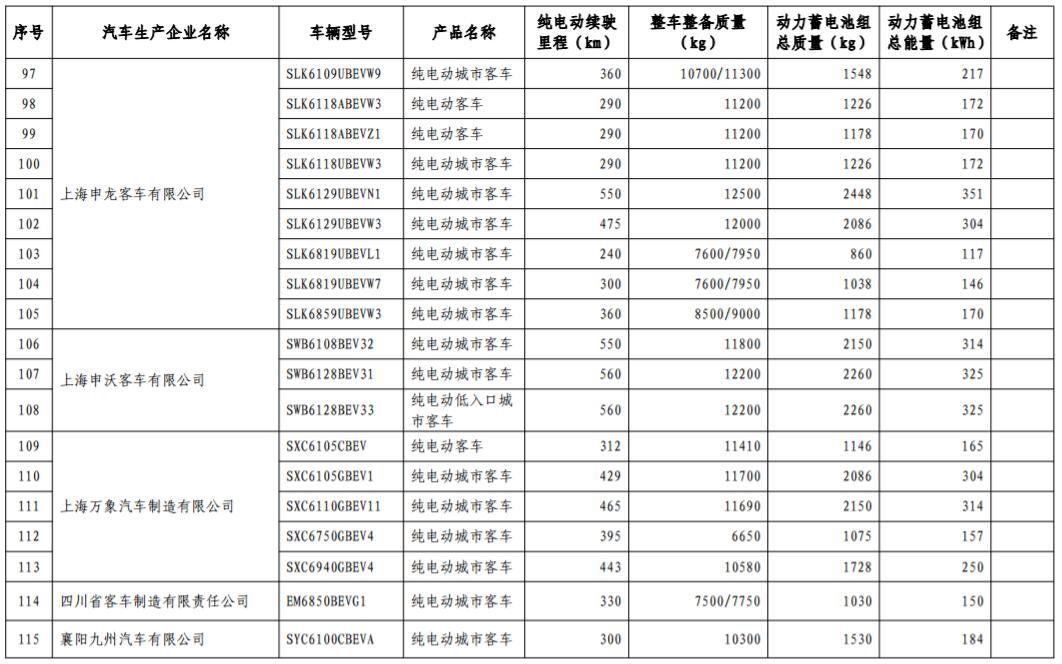 工信部发布第17批免购置税新能源车型目录 366款车型上榜