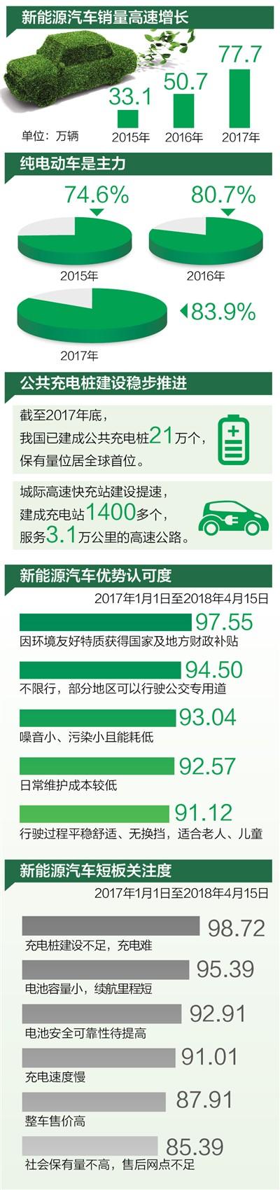 中国新能源汽车销量连续三年全球第一 个人消费占近75%