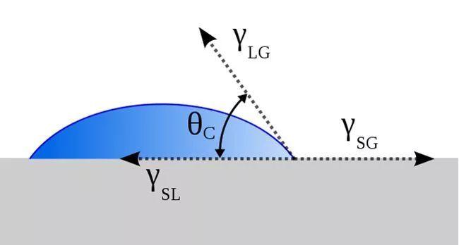 如何提高电解液对极片的浸润效果?