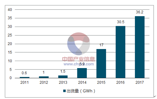 新能源汽车快速发展 2020年国内动力电池需求量约100GWh