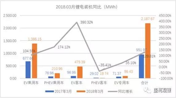 墨柯:2018年3月锂电装机2.19GWh 1季度累计装机4.54GWh