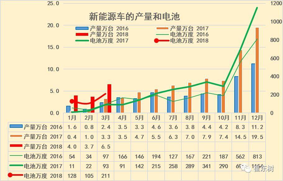 18年3月新能源车产6.5万增1倍 锂电池装车211万度增1.3倍