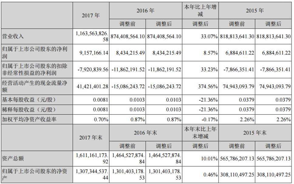 贤丰控股近三年主要会计数据和财务指标(单位:人民币元)