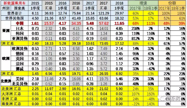 乘联会2018年:1-3月的新能源乘用车的世界份额达到39%